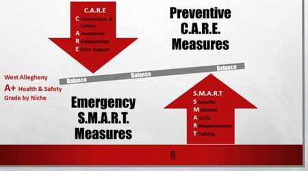 CARE and SMART graphic